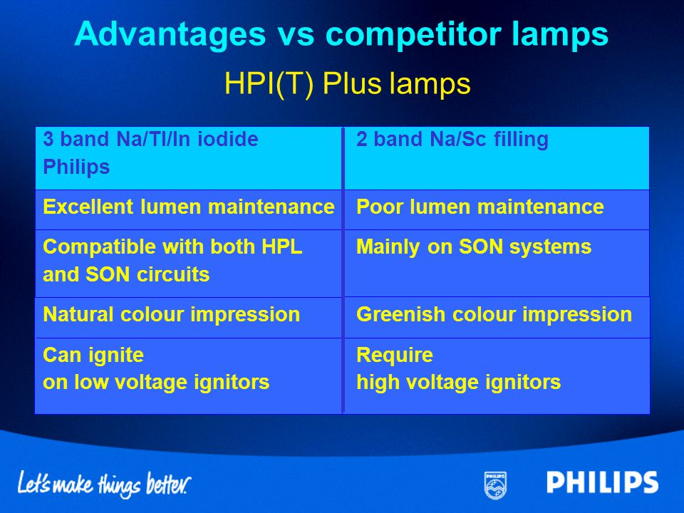 Advantages vs competitor lamps HPI(T) Plus lamps