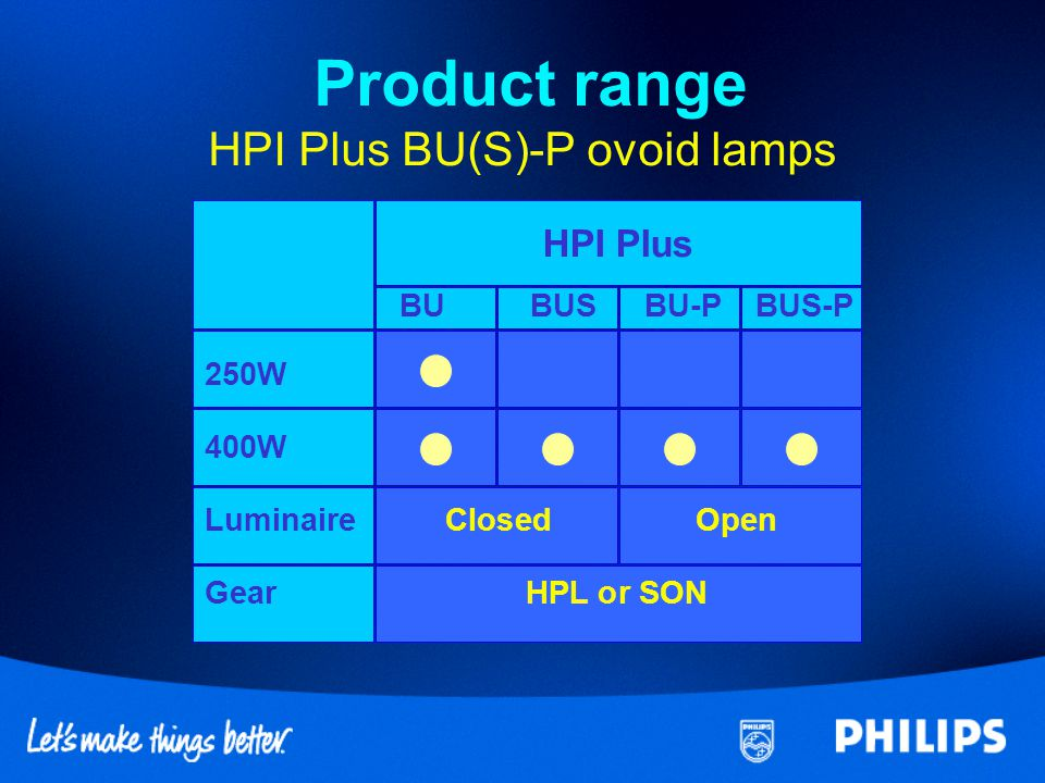 Product range HPI Plus BU(S)-P ovoid lamps