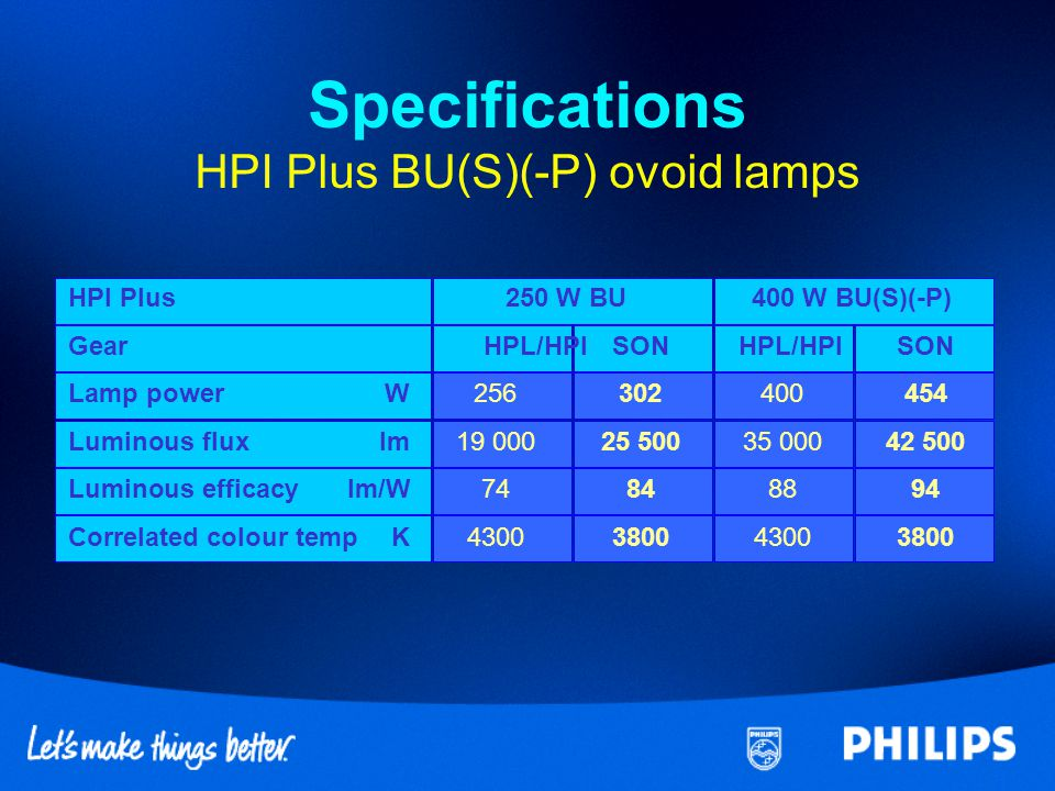 Specifications HPI Plus BU(S)(-P) ovoid lamps