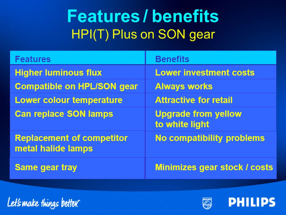 Features / benefits HPI(T) Plus on SON gear