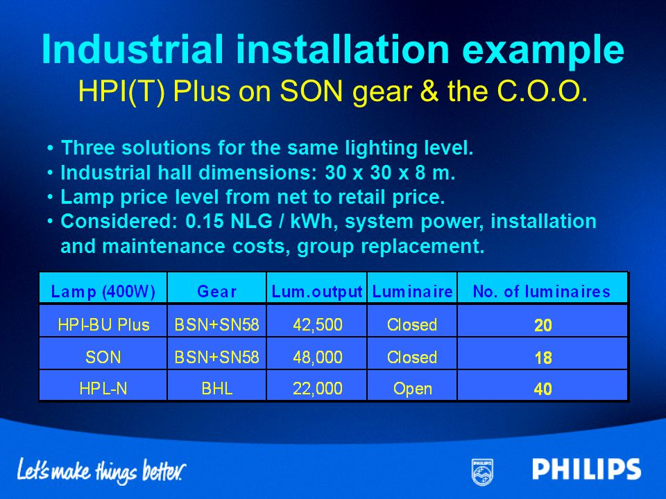 Industrial installation example HPI(T) Plus on SON gear & the C.O.O.