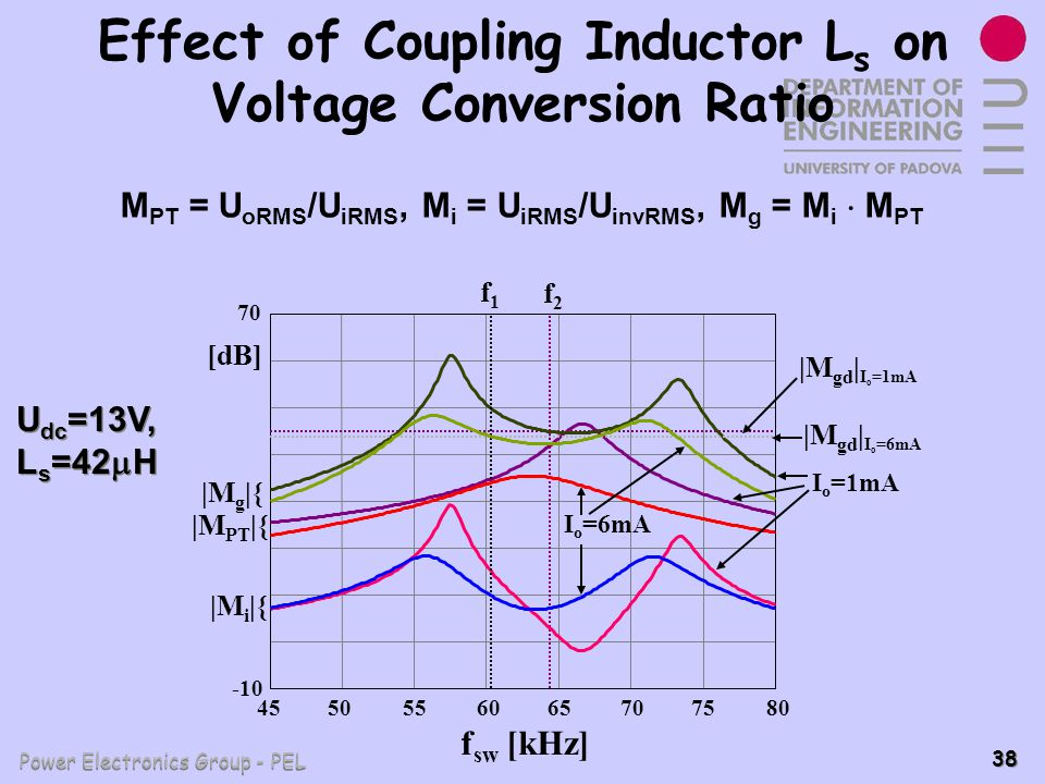 Effect of Coupling Inductor Ls on Voltage Conversion Ratio