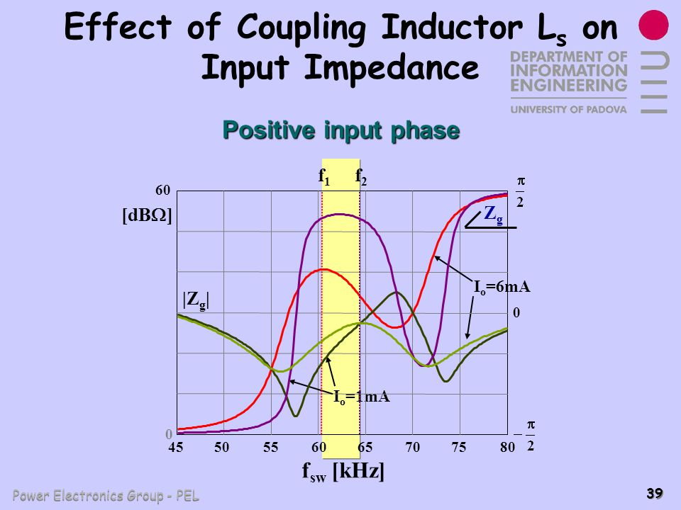 Effect of Coupling Inductor Ls on Input Impedance