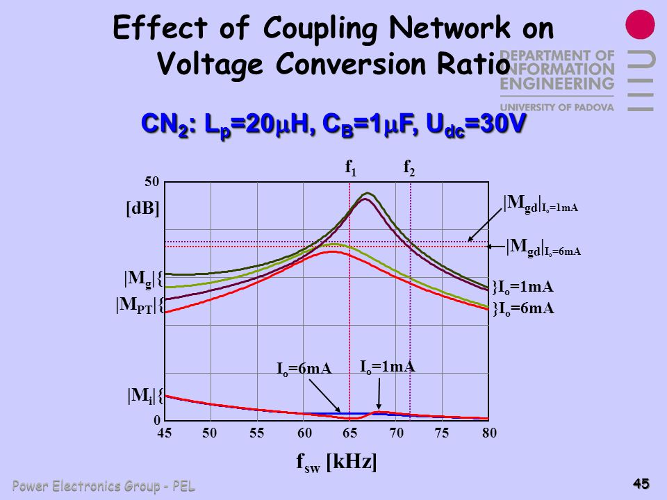 Effect of Coupling Network on Voltage Conversion Ratio
