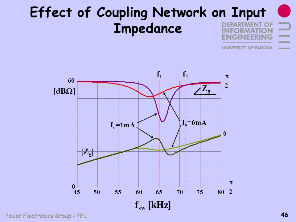 Effect of Coupling Network on Input Impedance