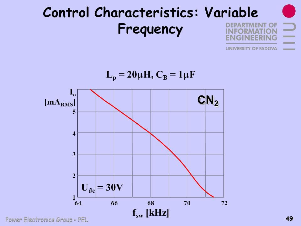 Control Characteristics: Variable Frequency