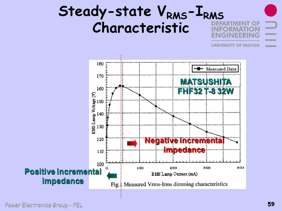 Steady-state VRMS-IRMS Characteristic