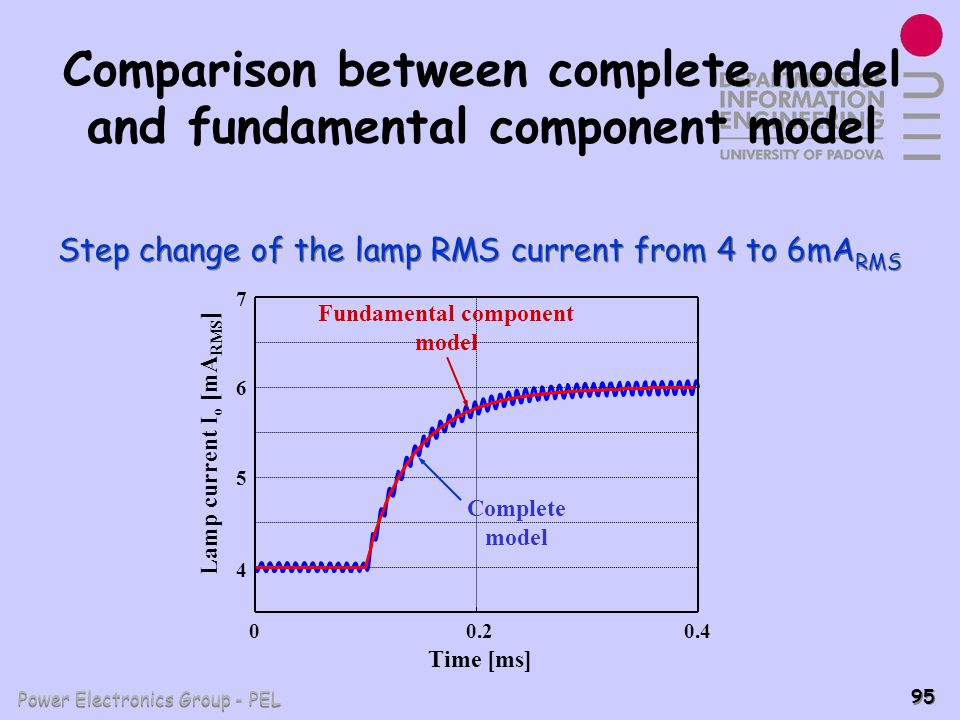Comparison between complete model and fundamental component model