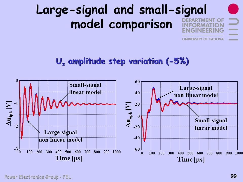 Large-signal and small-signal model comparison