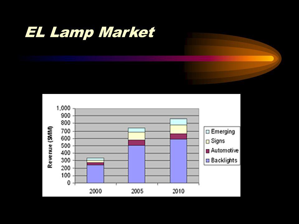 EL Lamp Market
