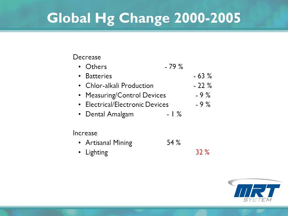 Global Hg Change 2000-2005 Decrease Others - 79 % Batteries - 63 %