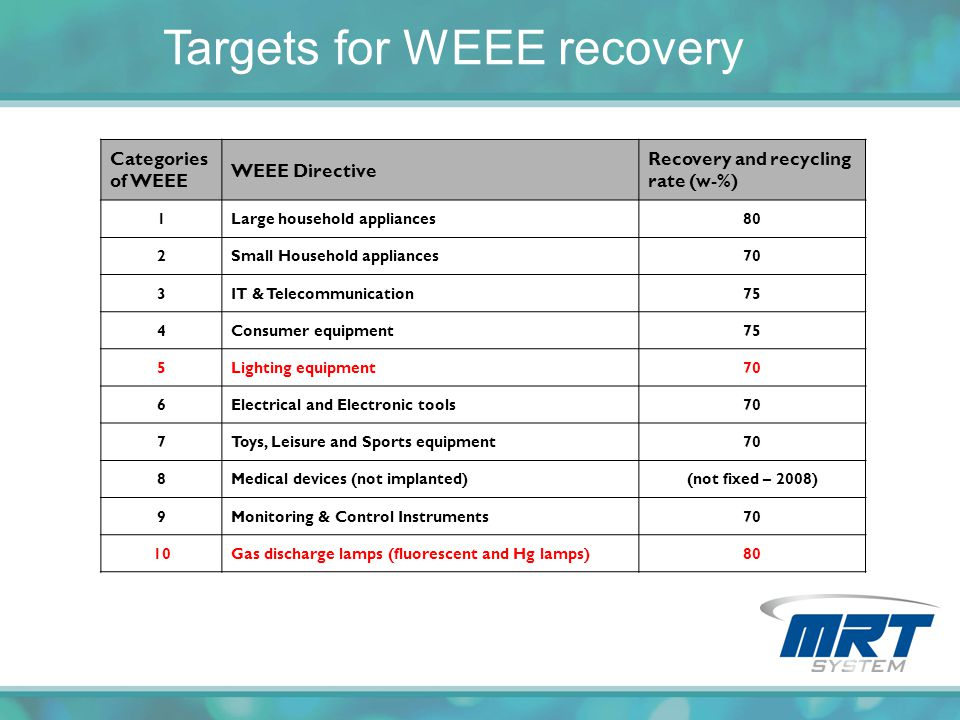 Targets for WEEE recovery