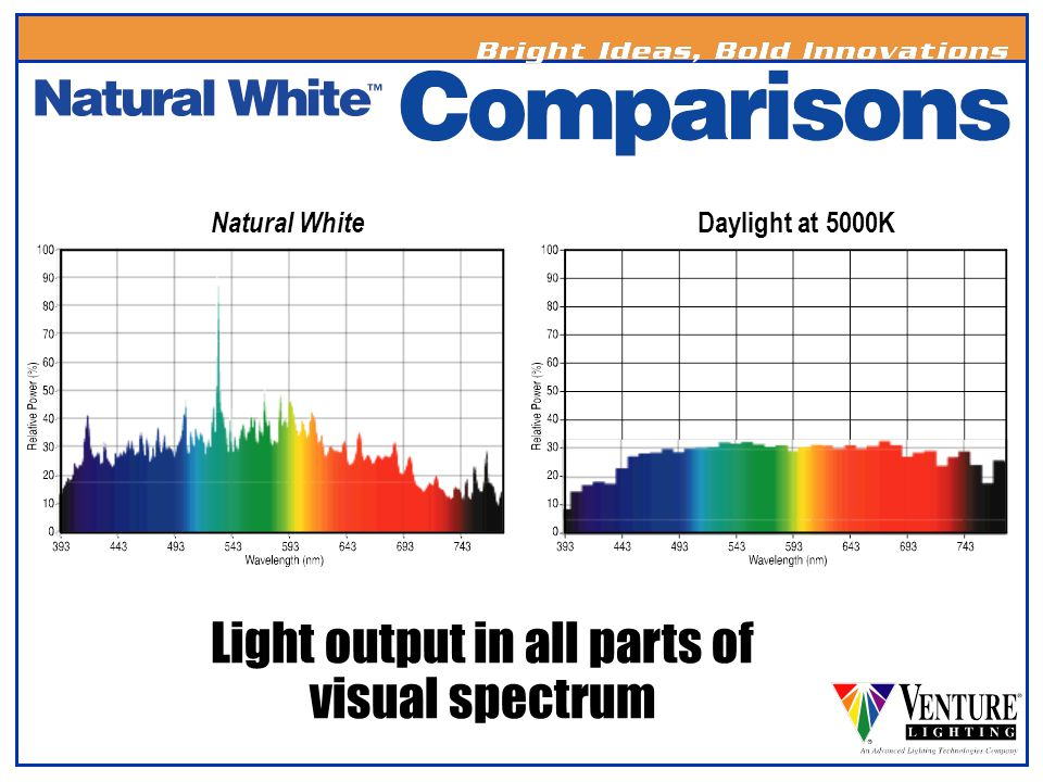 Light output in all parts of visual spectrum