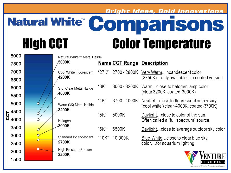 High CCT Color Temperature Name CCT Range Description