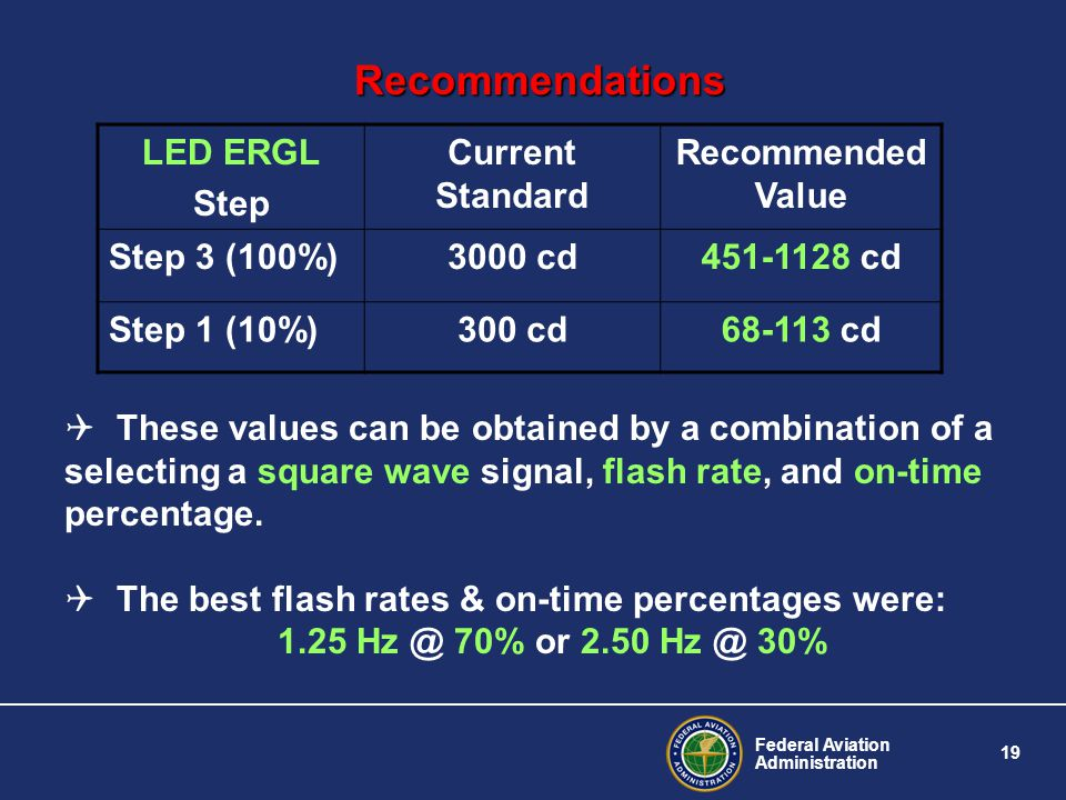 Recommendations LED ERGL Step Current Standard Recommended Value