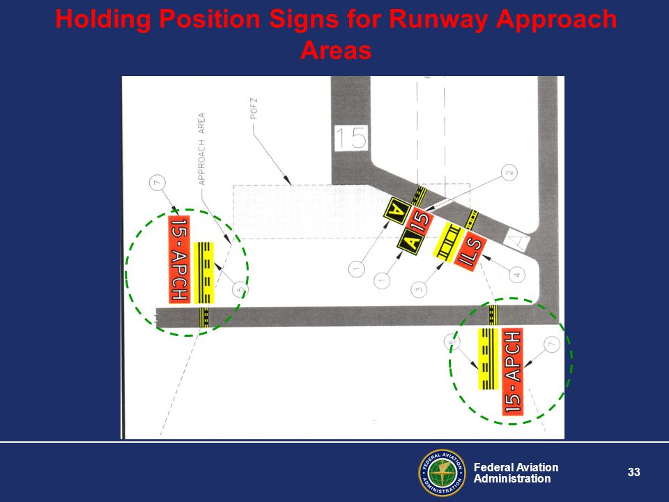 Holding Position Signs for Runway Approach Areas