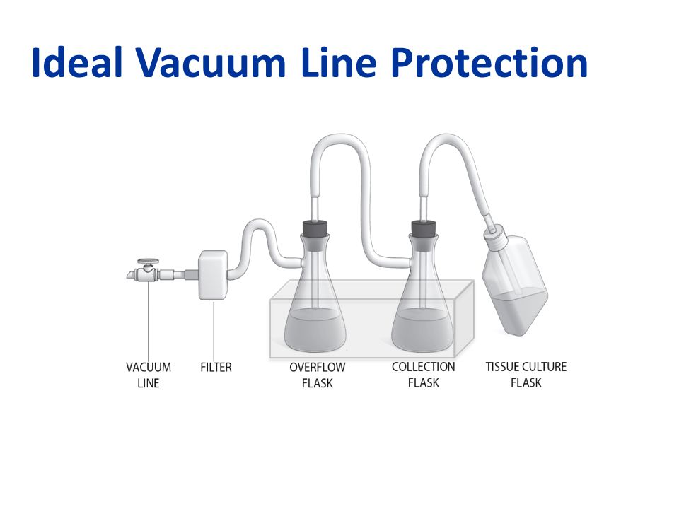 Ideal Vacuum Line Protection