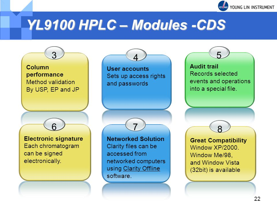 YL9100 HPLC – Modules -CDS 3 5 4 6 7 8 Column performance Audit trail
