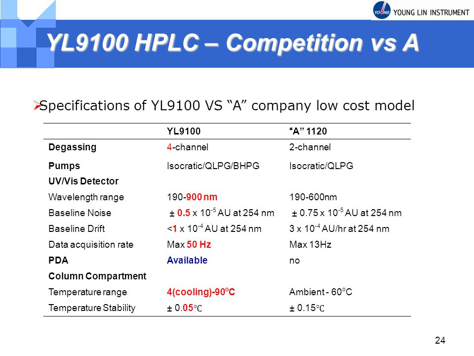 YL9100 HPLC – Competition vs A