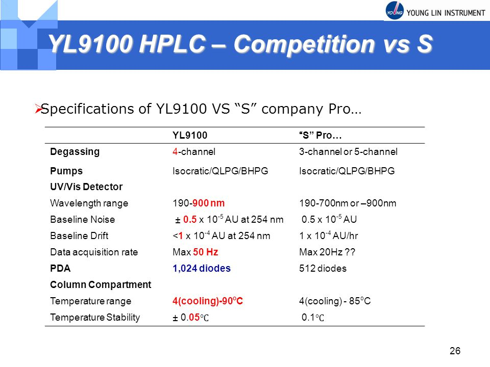 YL9100 HPLC – Competition vs S
