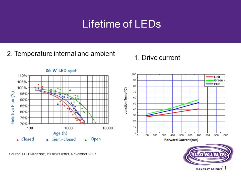 Lifetime of LEDs 2. Temperature internal and ambient 1. Drive current