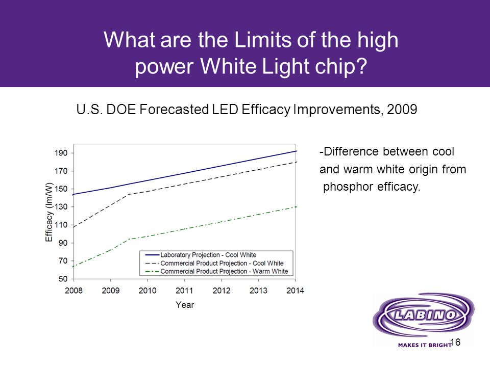 What are the Limits of the high power White Light chip