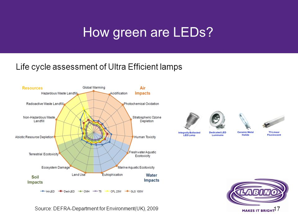 How green are LEDs Life cycle assessment of Ultra Efficient lamps