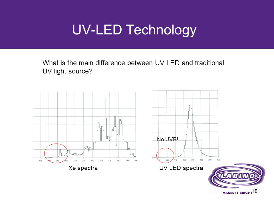 UV-LED Technology What is the main difference between UV LED and traditional UV light source No UVB!