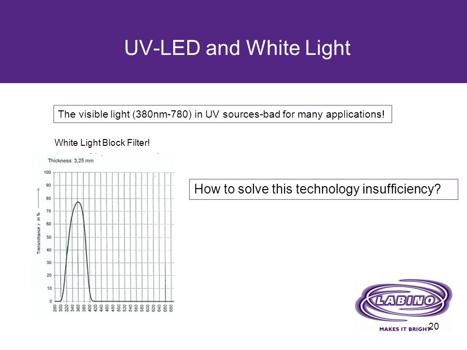 UV-LED and White Light How to solve this technology insufficiency