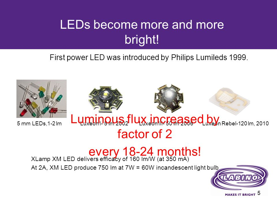LEDs become more and more bright!