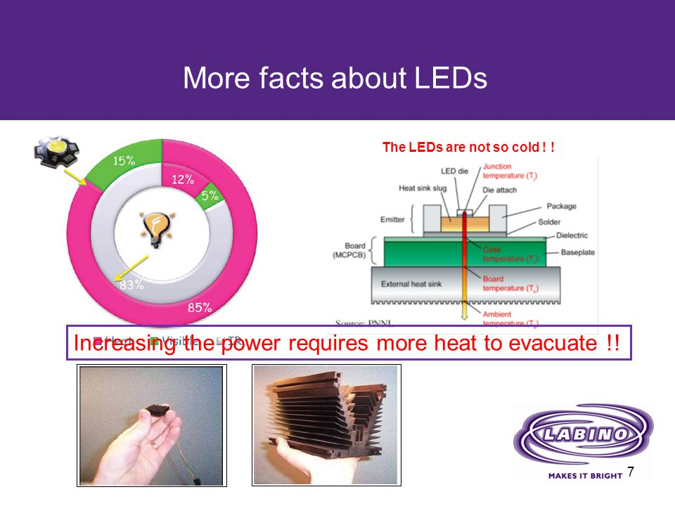 More facts about LEDs The LEDs are not so cold .