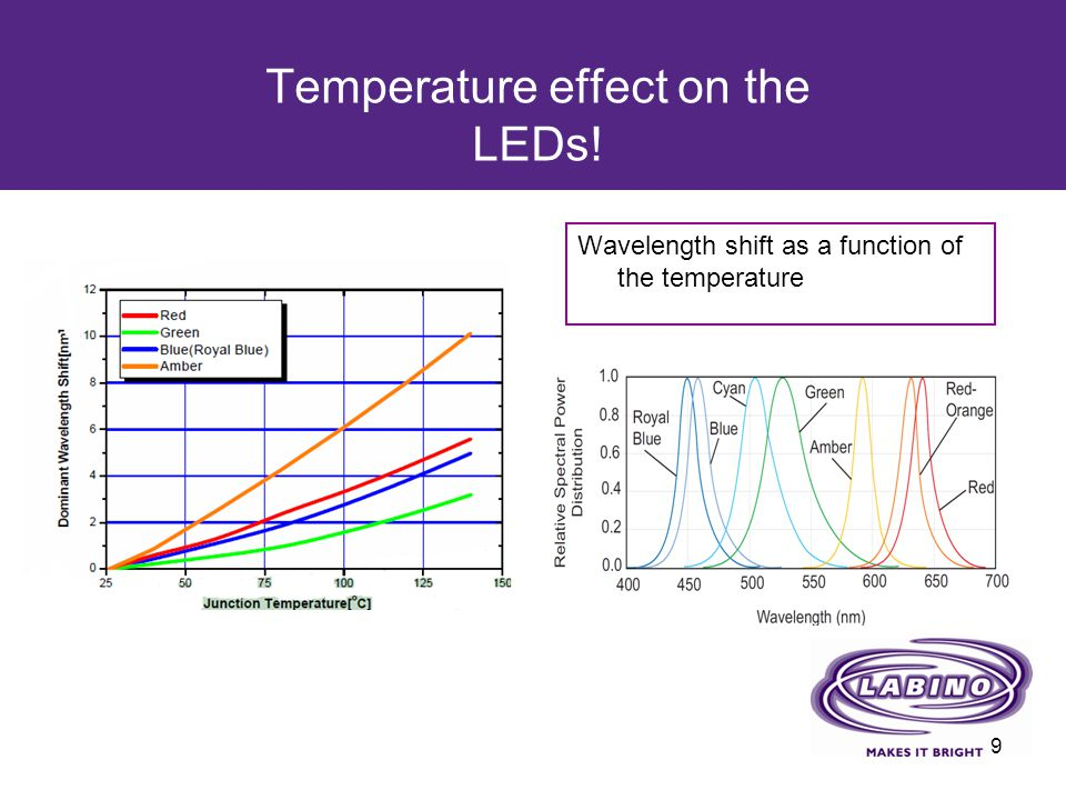 Temperature effect on the LEDs!