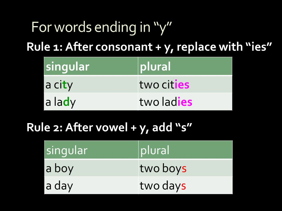 For words ending in y Rule 1: After consonant + y, replace with ies singular. plural. a city.