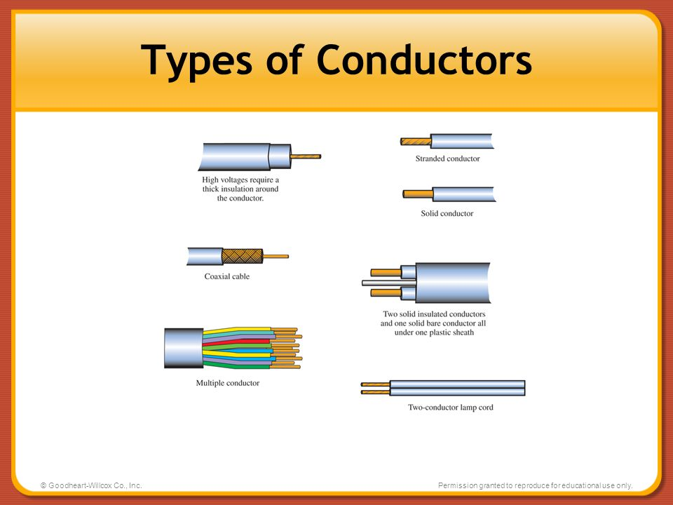 Types of Conductors © Goodheart-Willcox Co., Inc.