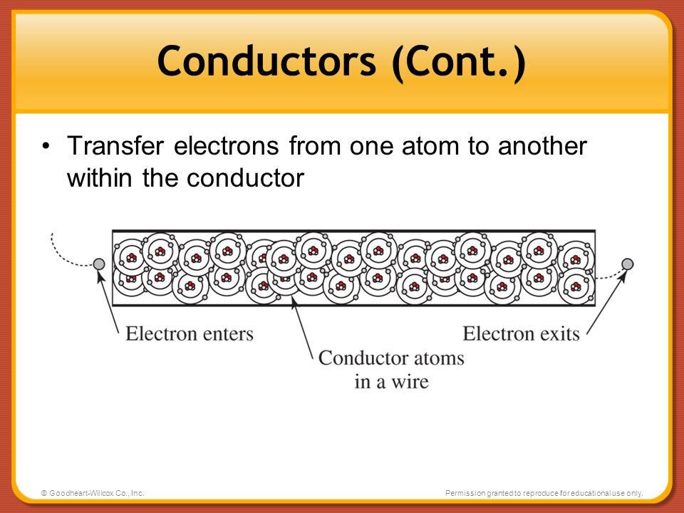 Conductors (Cont.) Transfer electrons from one atom to another within the conductor. © Goodheart-Willcox Co., Inc.