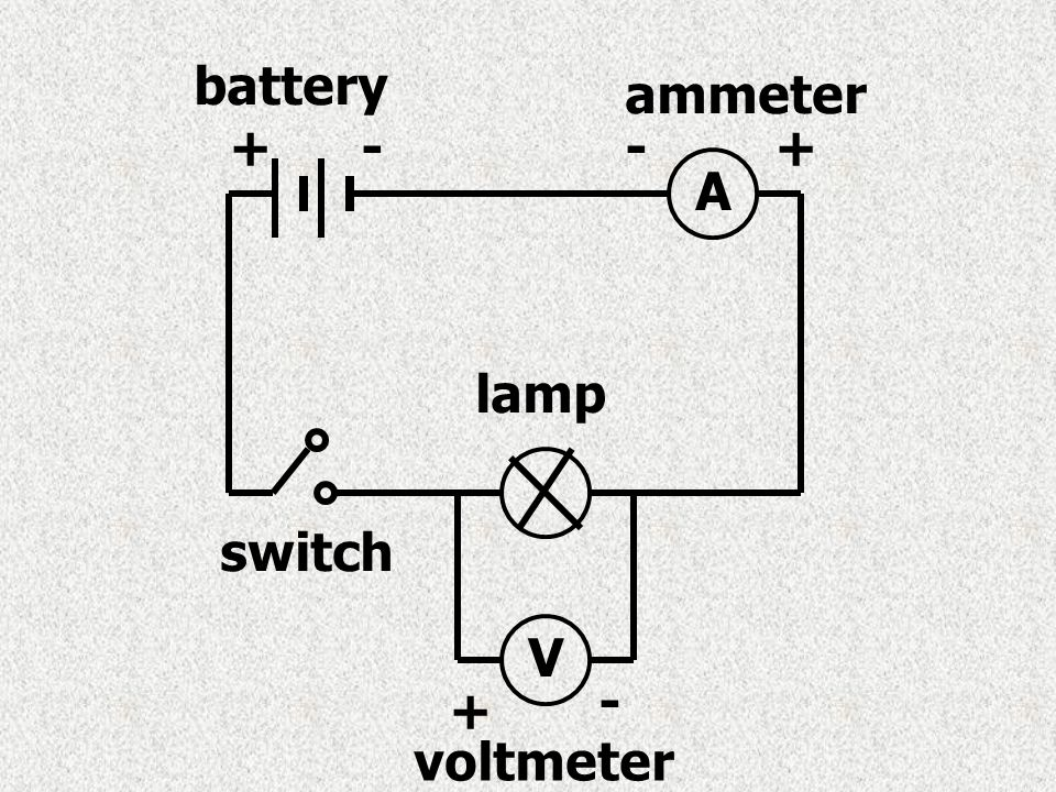 battery ammeter + - - + A lamp switch V - + voltmeter