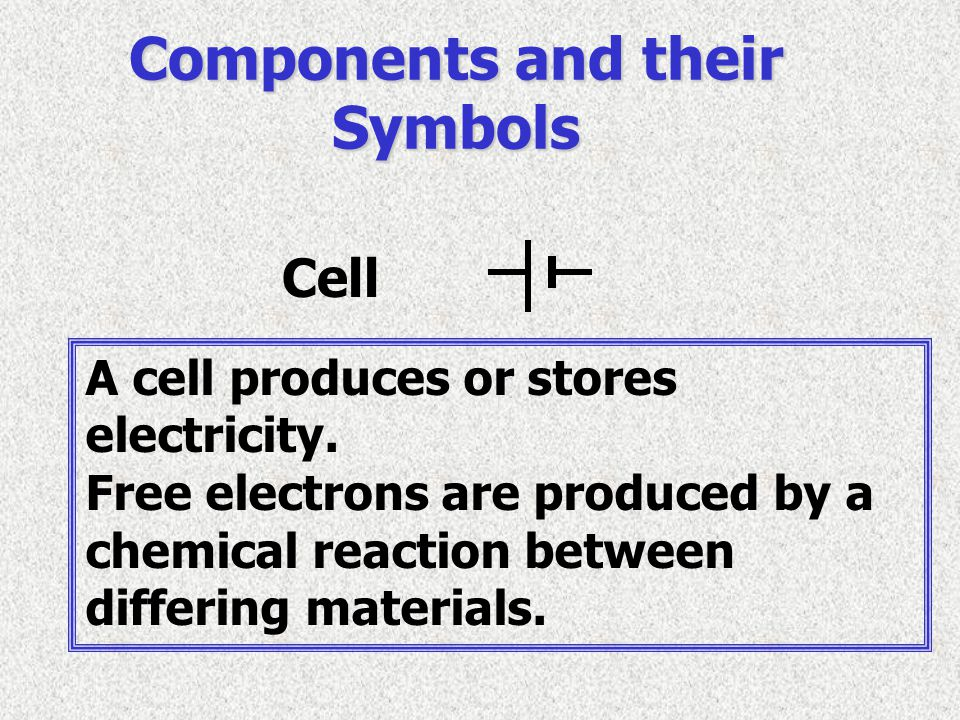 Components and their Symbols