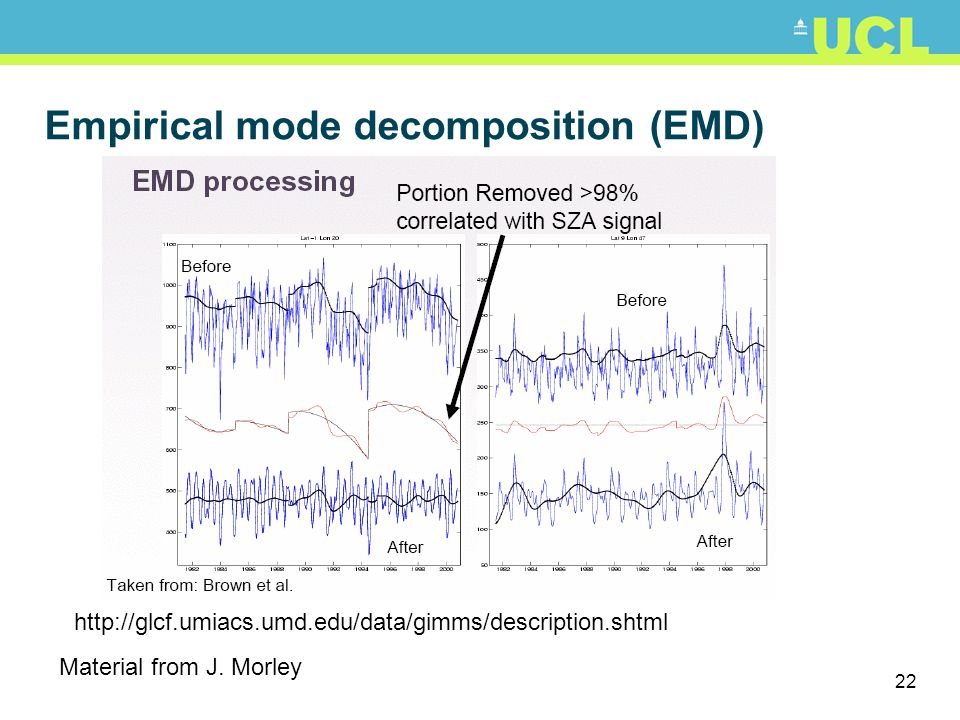 Empirical mode decomposition (EMD)