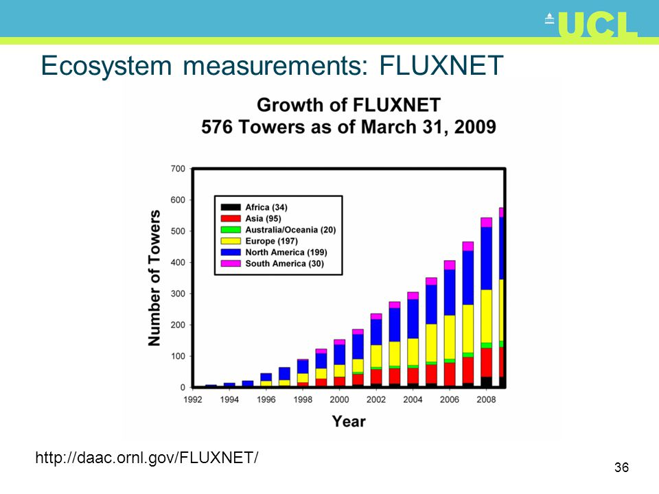 Ecosystem measurements: FLUXNET
