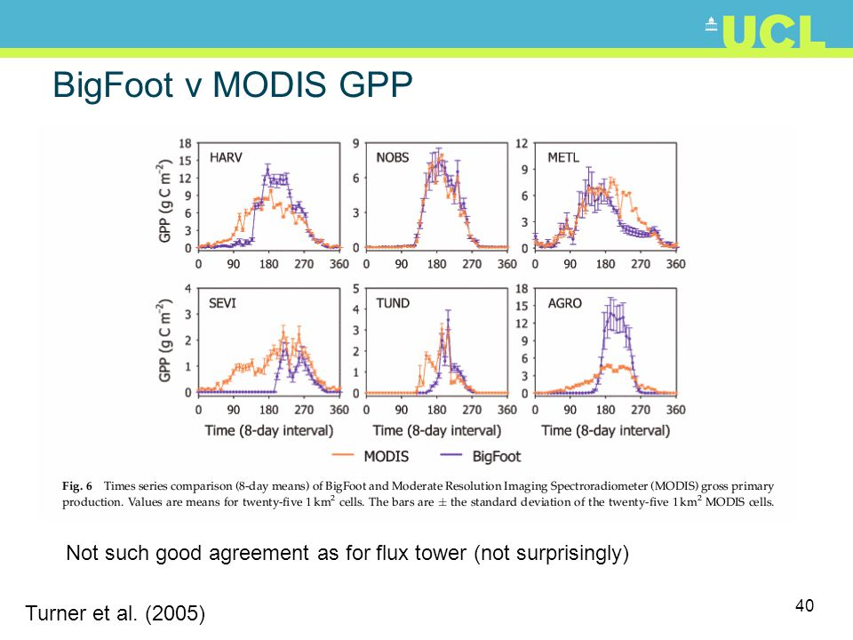 BigFoot v MODIS GPP Not such good agreement as for flux tower (not surprisingly) Turner et al.