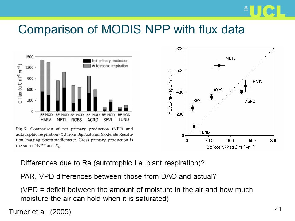 Comparison of MODIS NPP with flux data