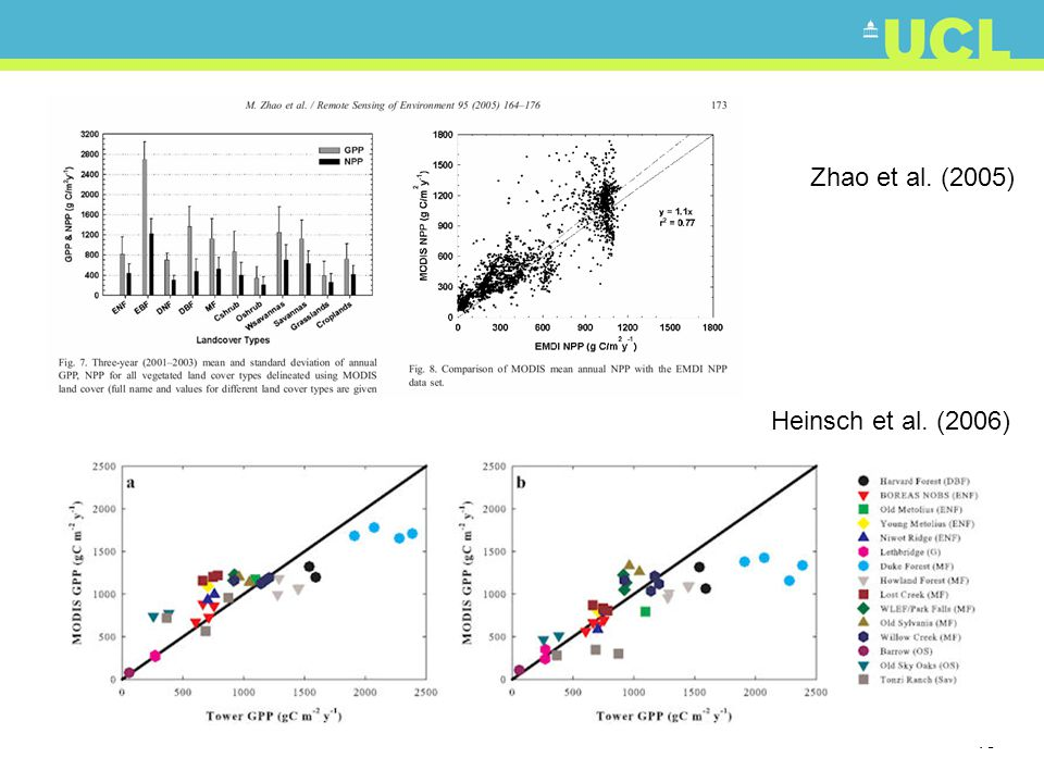 Zhao et al. (2005) Heinsch et al. (2006)