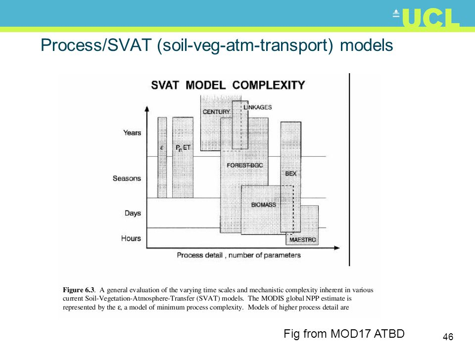 Process/SVAT (soil-veg-atm-transport) models