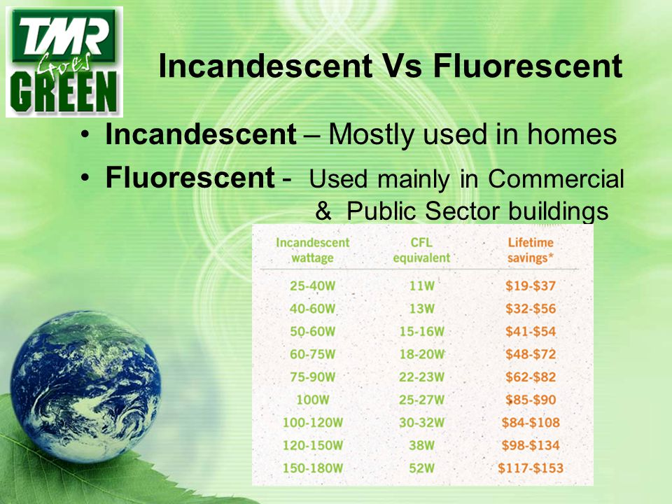 Incandescent Vs Fluorescent