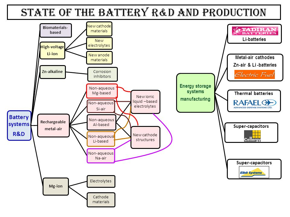 State of the battery r&D and production