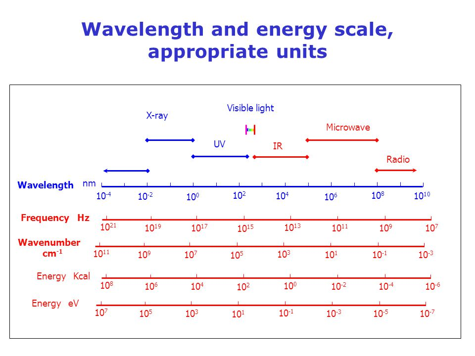 Wavelength and energy scale, appropriate units
