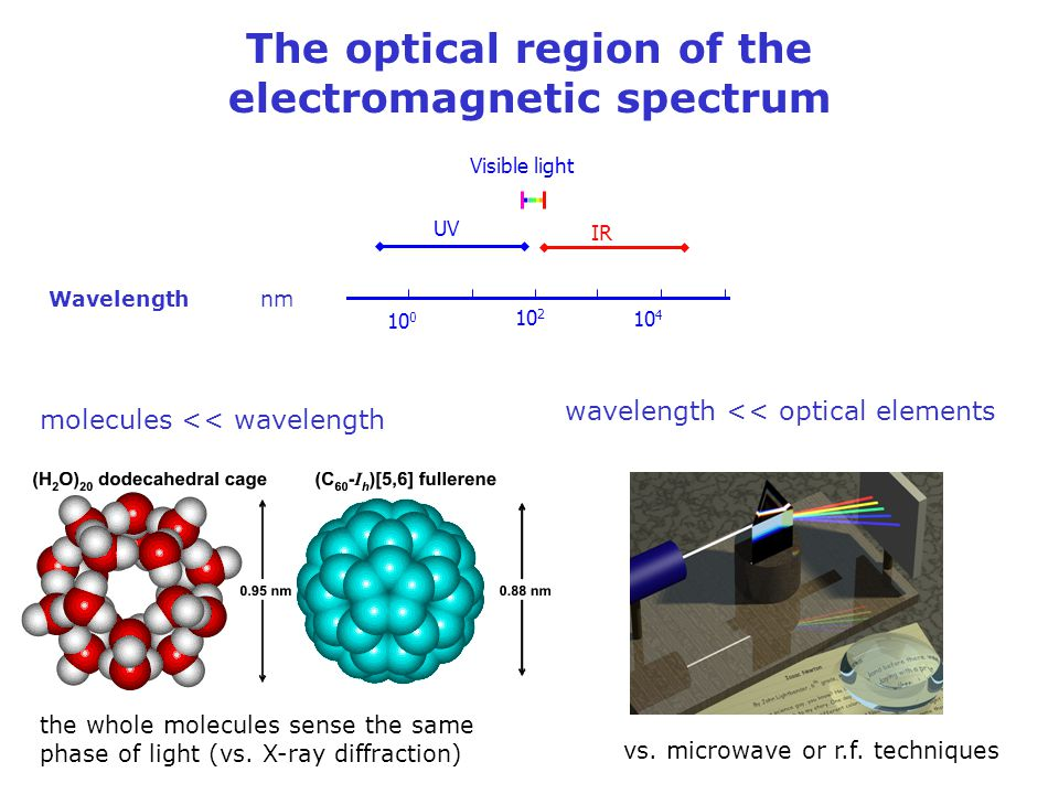 The optical region of the electromagnetic spectrum