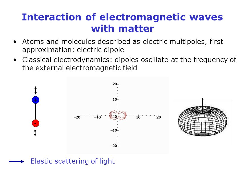 Interaction of electromagnetic waves with matter