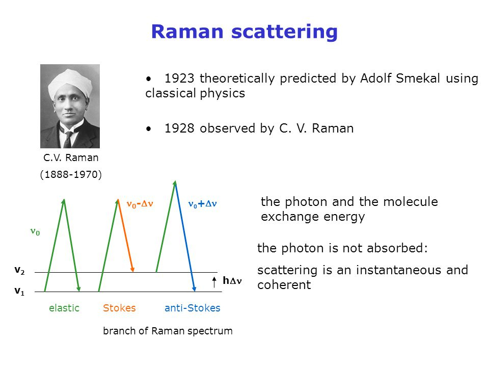 Raman scattering 1923 theoretically predicted by Adolf Smekal using classical physics. 1928 observed by C. V. Raman.