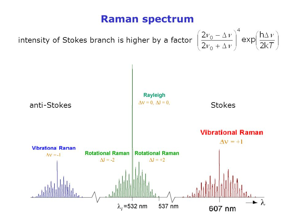 Raman spectrum intensity of Stokes branch is higher by a factor